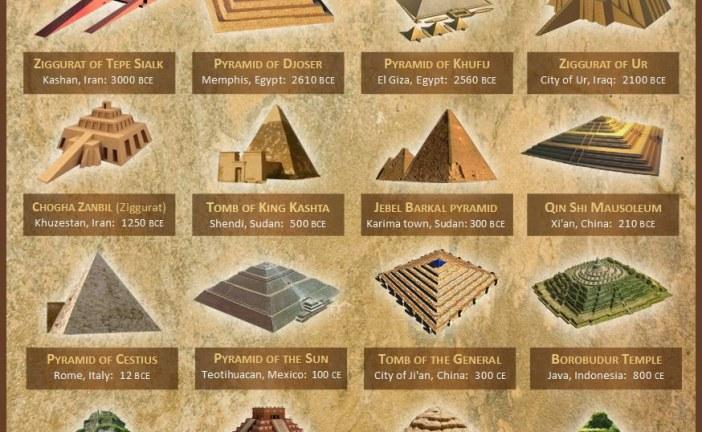 Šokantne sličnosti između drevnih civilizacija