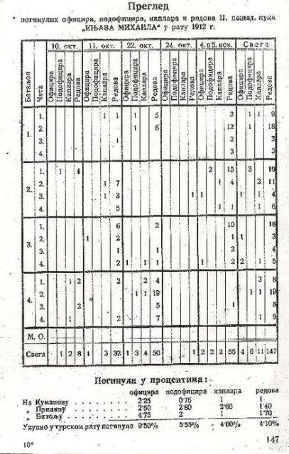 Pregled poginulih u ratu 1912. Godine